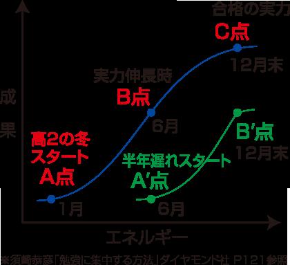 A,B,Cグラフ